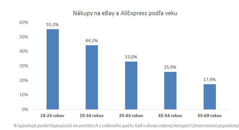 nakupy-na-ebay-aliexpress